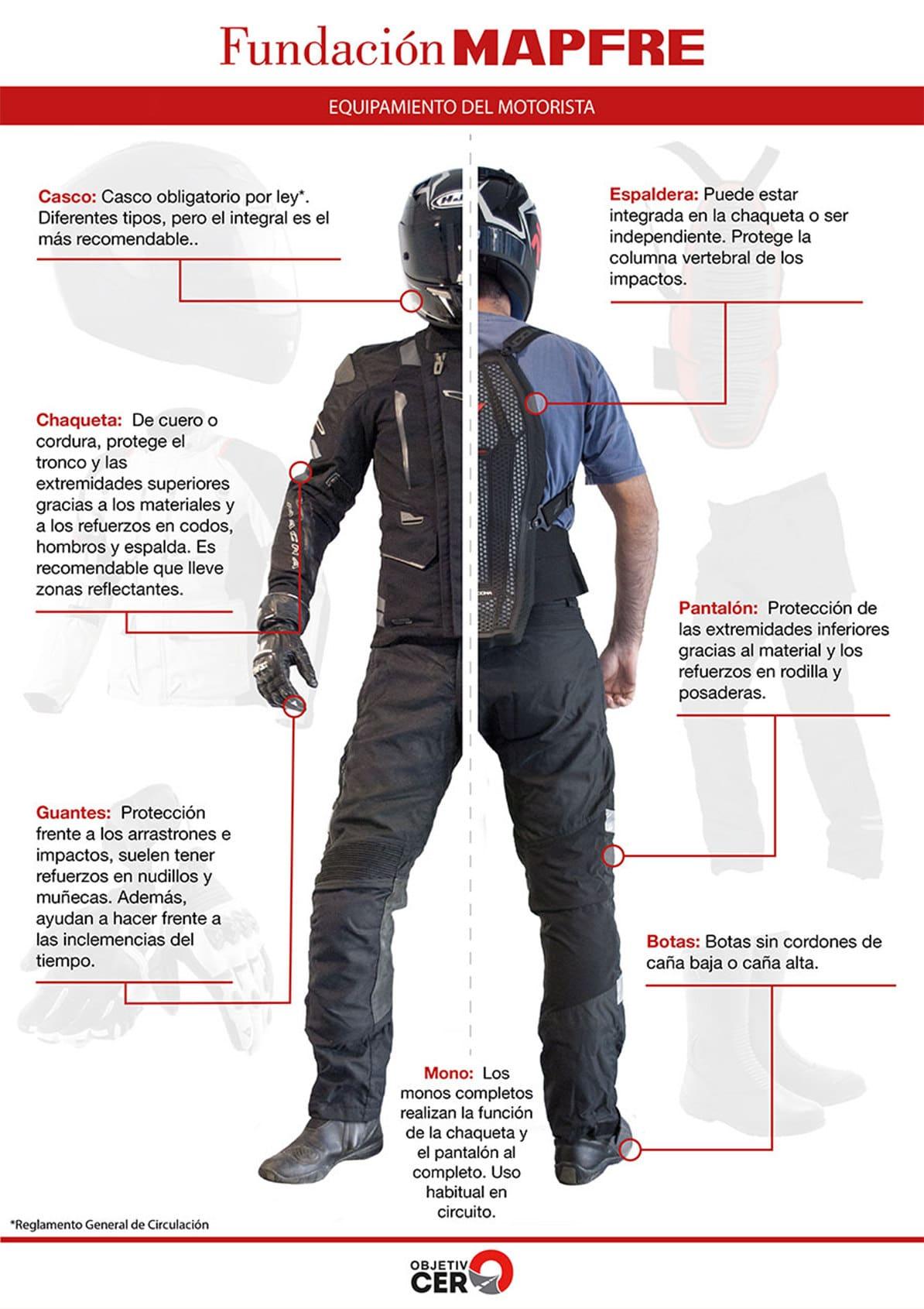Infografía donde podrás encontrar el equipamiento necesario para estar protegido en moto