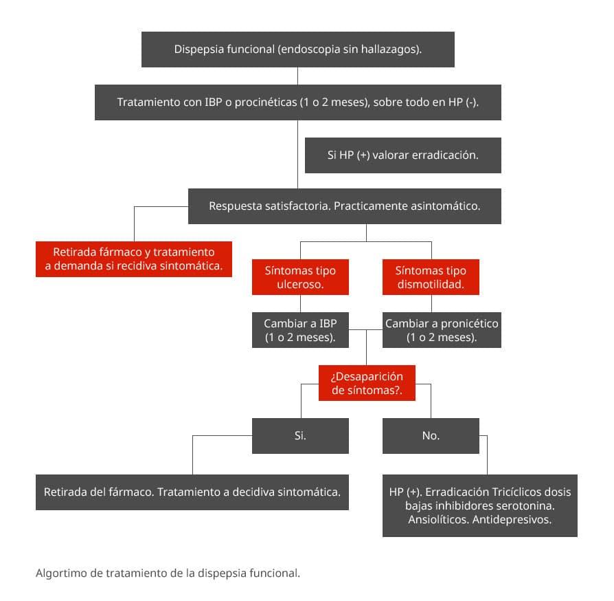 Algoritmo de tratamiento de la dispepsia funcional